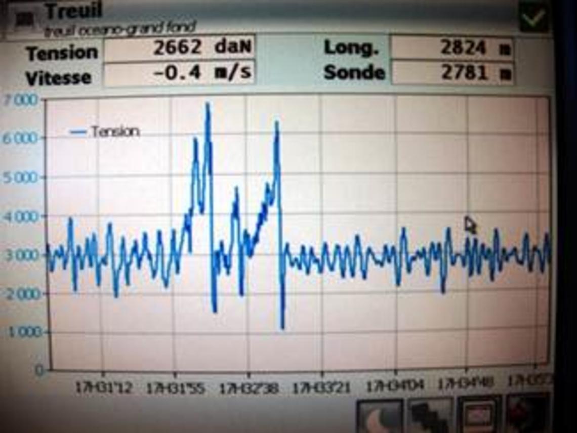 Exemple de modifications brutales de la tension du câble (7 tonnes, puis peu après 6 tonnes) signifiant une croche positive sur le fond.